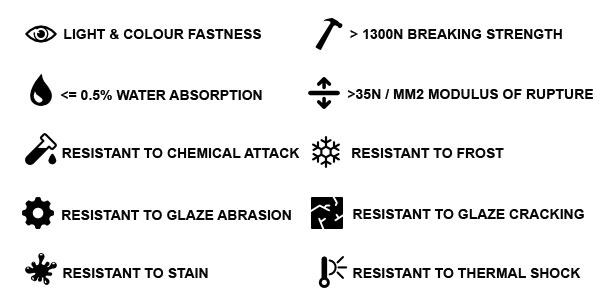 Product Specifications: Light and colour fastness, >1300 breaking strength, 0.5% water absorption, resistant to frost , chemicals, abrasion, cracking, stain and thermal shock.
